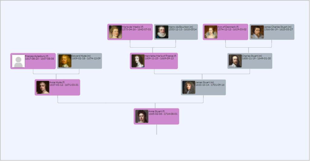 Vertical Pedigree Chart