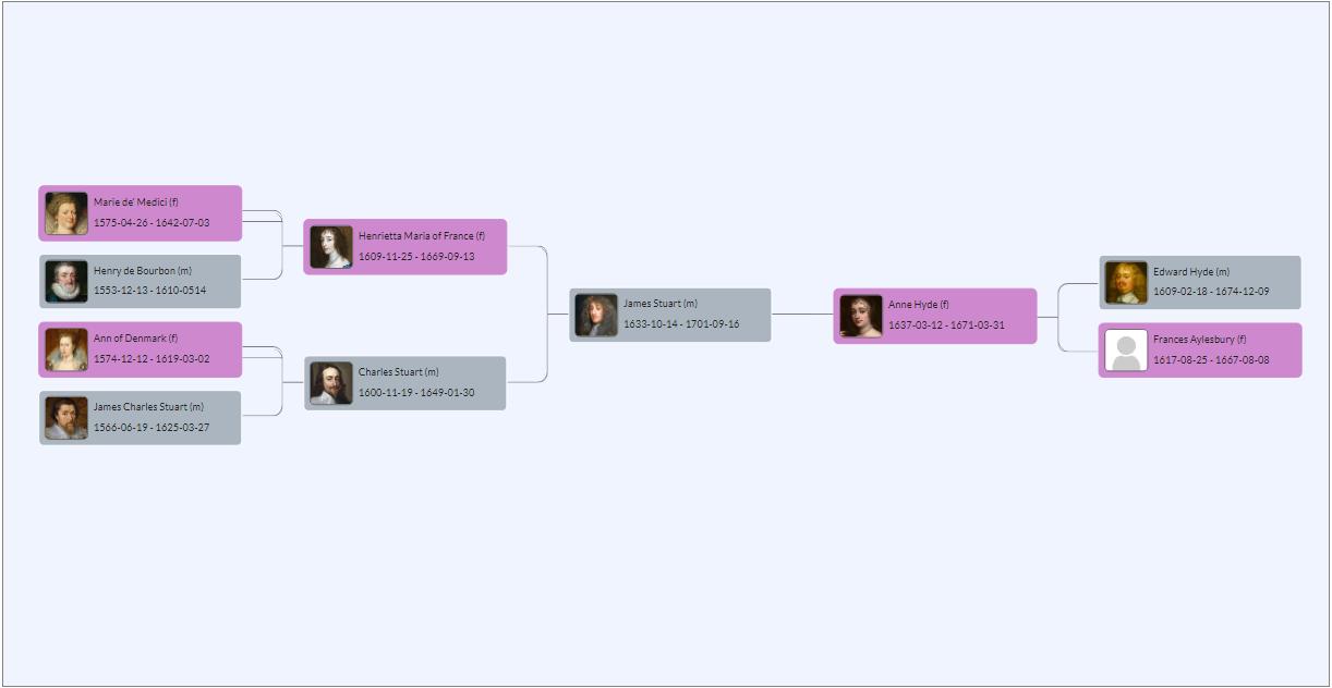 Horizontal Hourglass Chart - shows ancestors and descendants